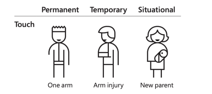Permanent, temporary, and situational touch disabilities