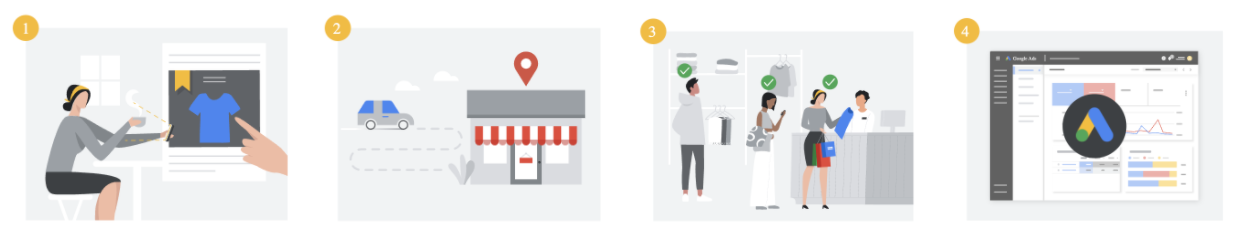 Progression of user viewing Google Ads and then visiting a business to make a purchase