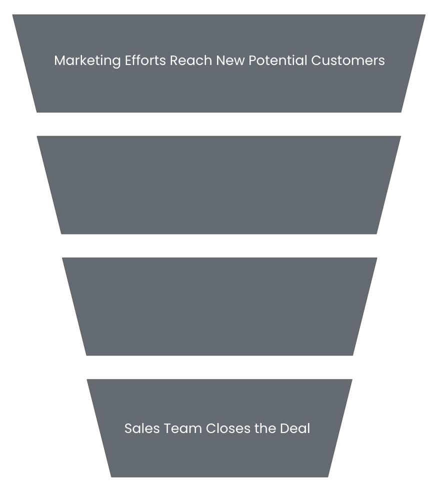 The traditional sales funnel recognizes marketing efforts only at the beginning of the sales process.