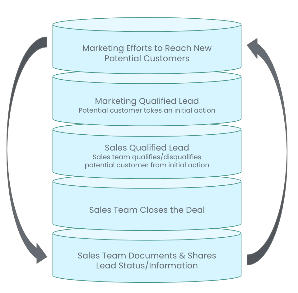 A reimagined sales funnel that recognizes marketing efforts throughout the sales process and documents lead information to guide future marketing strategies.