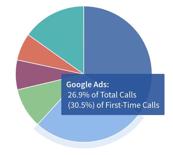 Pie chart showing 26.9% of total calls and 30.5% of first-time calls are attributed to Google Ads interactions