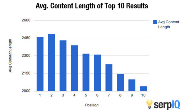longform-content-ave-length-serps