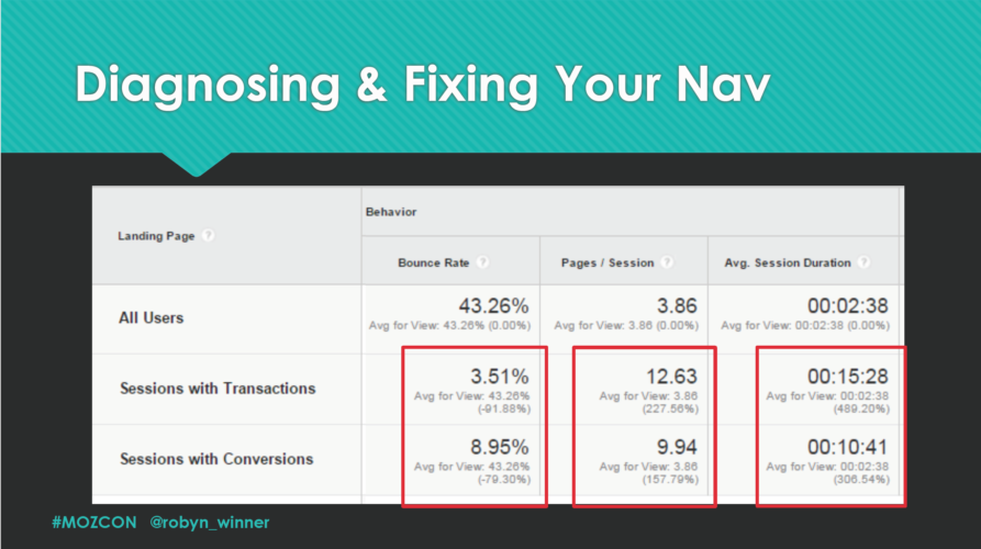 segment out your paying customers in google analytics and see how long they spend on site