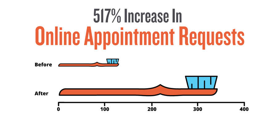 organic appointment requests increased by 517%