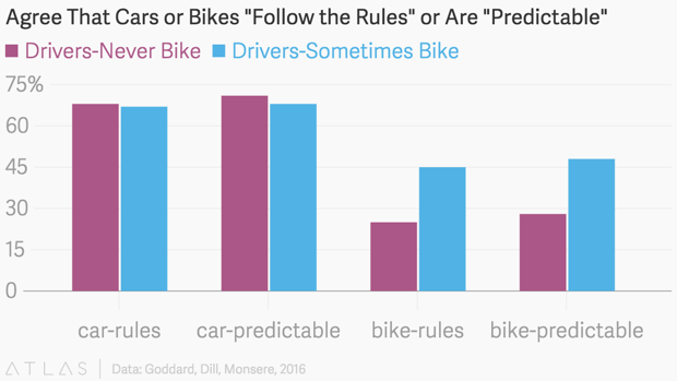 drivers who sometimes bike are more likely to evaluate cyclists as predictable on the road