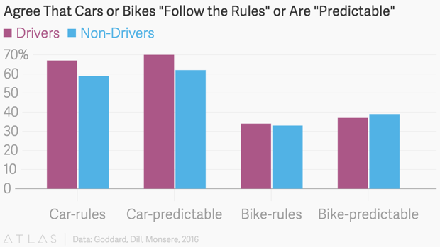 drivers and non-drivers tend to agree cyclists are unpredictable on the road