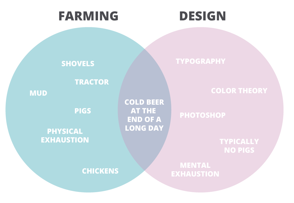 farming vs designing venn diagram