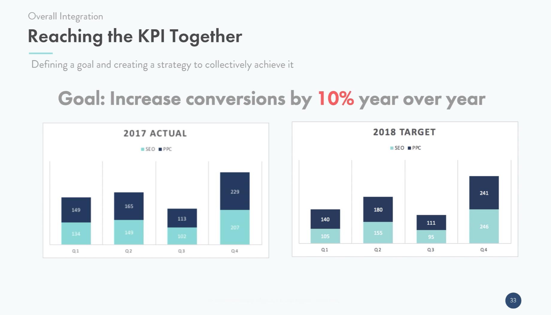 Reach the KPI together