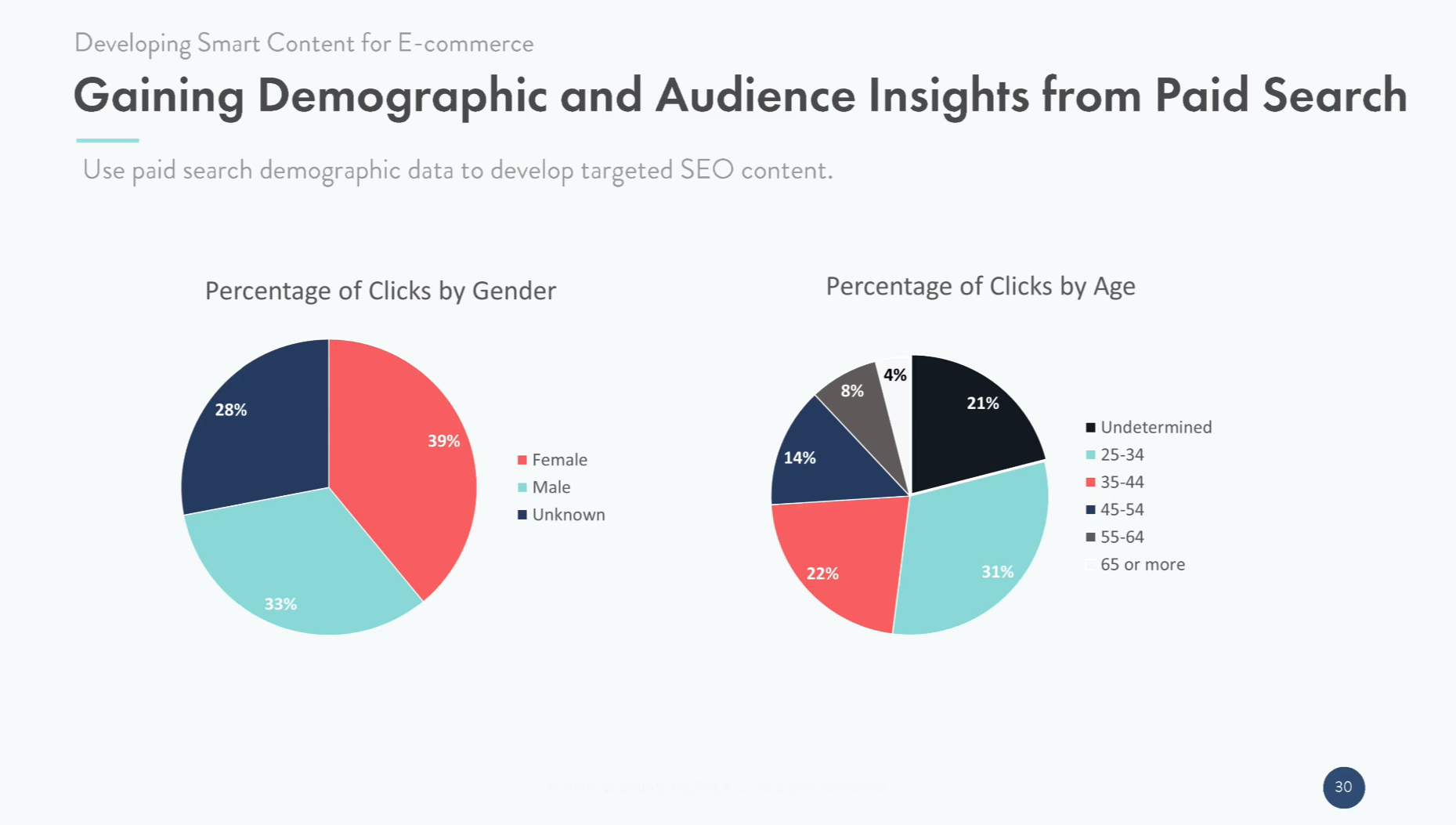 Gaining demographic and audience insights from Paid Search